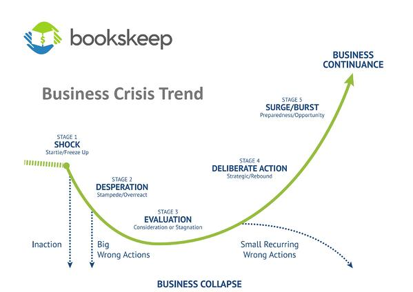 bookskeep business trend