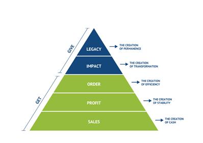 legacy pyramid
