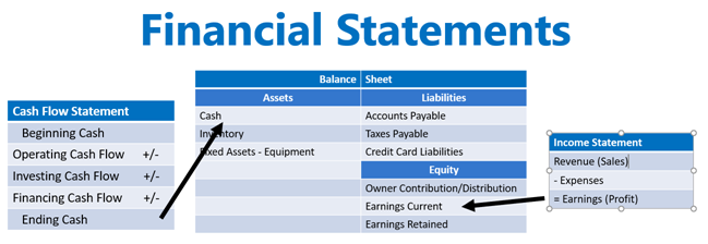 Financial Statements Chart