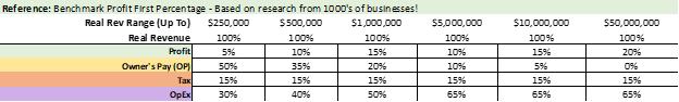 benchmark profit chart