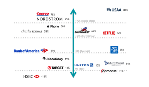 growth of big brands